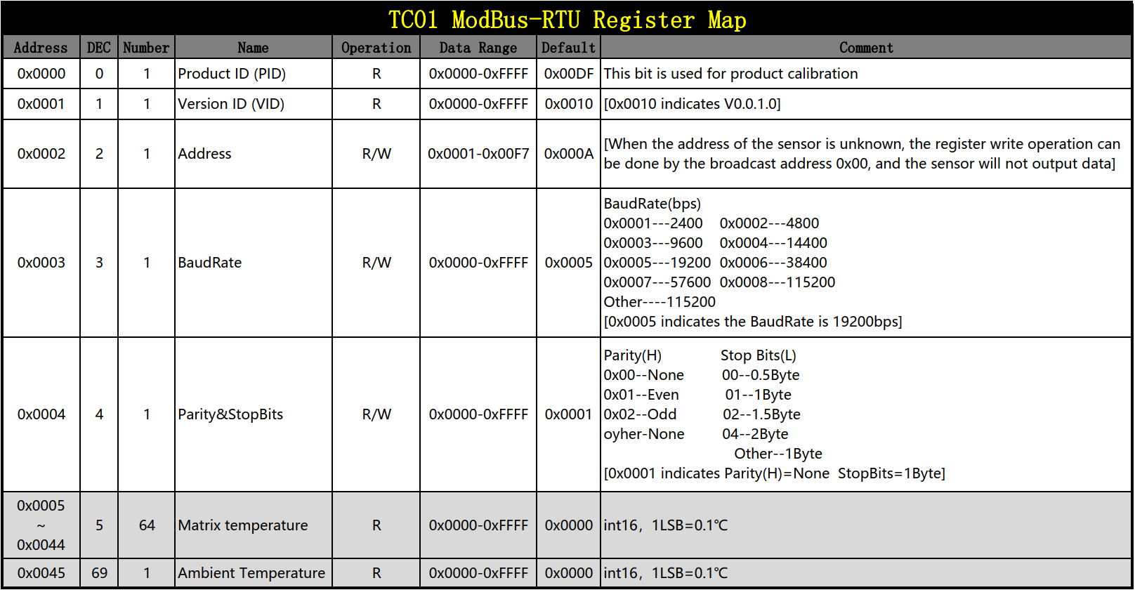 SEN0254-RegisterMap-EN-20052101