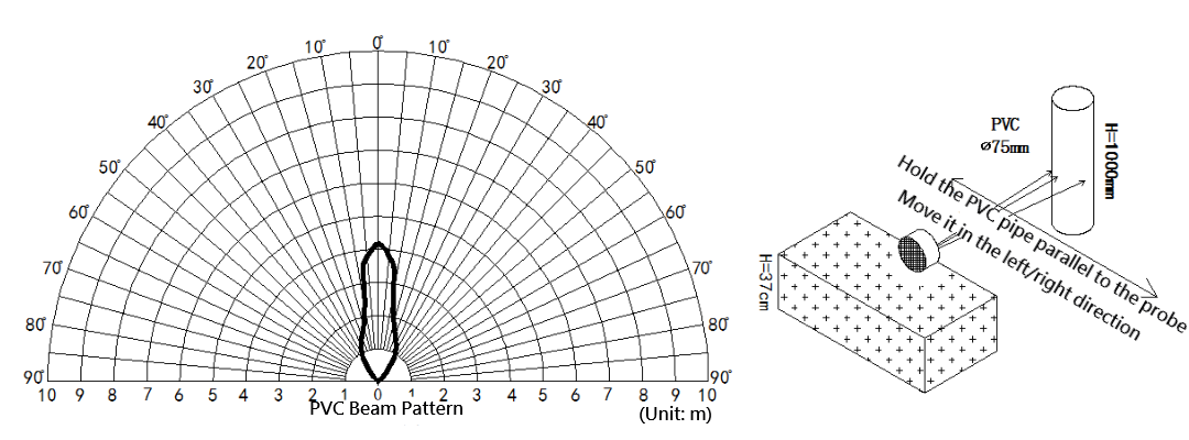 SEN0300 Water-proof Ultrasonic Sensor (ULS) Specification
