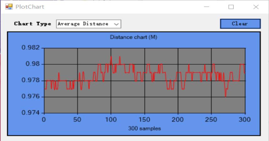 1D Plot Chart