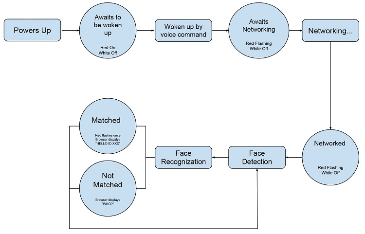 DFR0620 ESP-EYE Development Function Test