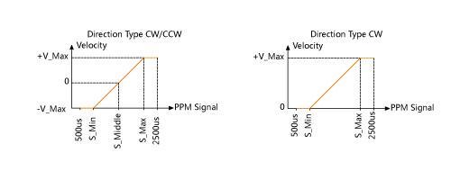 Veyron_2x12A_PPM_speed_relationship.jpg
