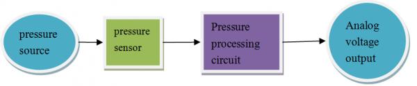 SEN0257 Signal Production Process